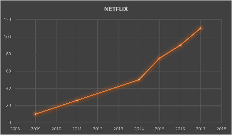 Netflix Availability Worldwide 4