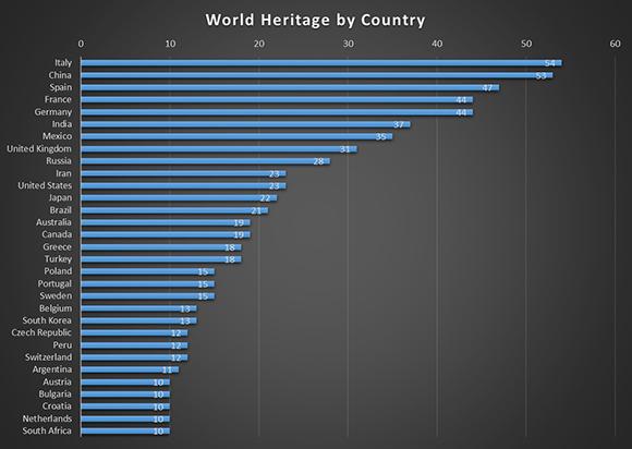 Graphic of Unecso Heritage